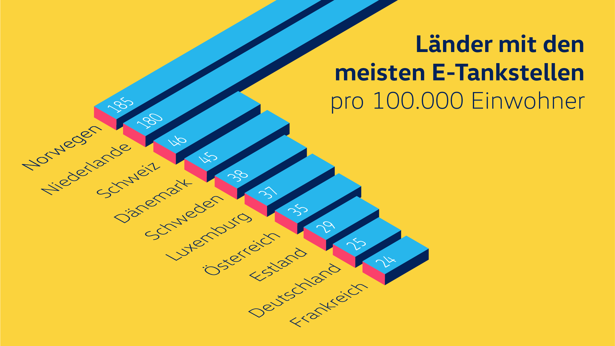 Ladestationen in Europa Infografik